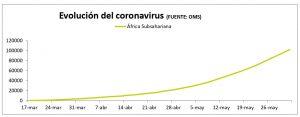 Evolución del coronavirus en África subsahariana